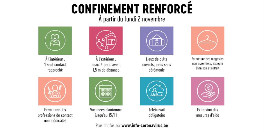 Confinement renforcé à partir du lundi 2 novembre 2020 : infographie avec toutes les mesures sanitaires contre le coronavirus en vigueur à Bruxelles et en Belgique