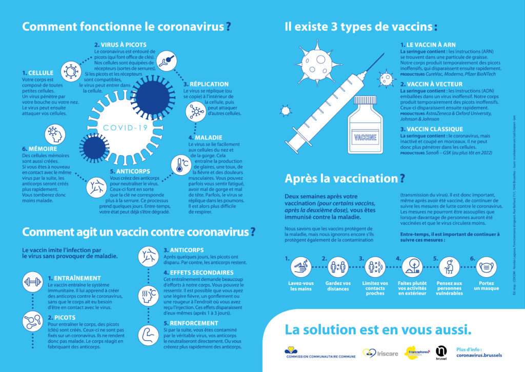 infographie sur le fonctionnement du coronavirus Covid-19 et le vaccin contre le Covid-19