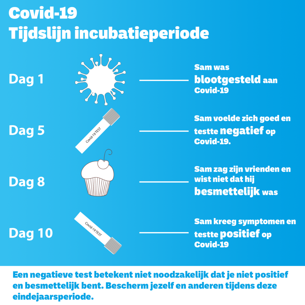 Covid-Incubation- timeline-NL